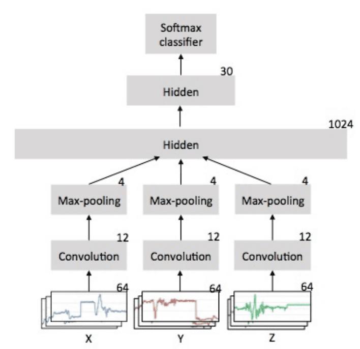 Depiction of CNN Model for Accelerompter Data