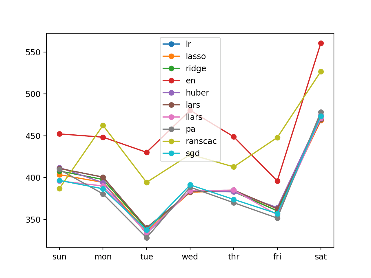 Line Plot of Direct Per-Lead Time Multi-step Forecasts With Linear Algorithms