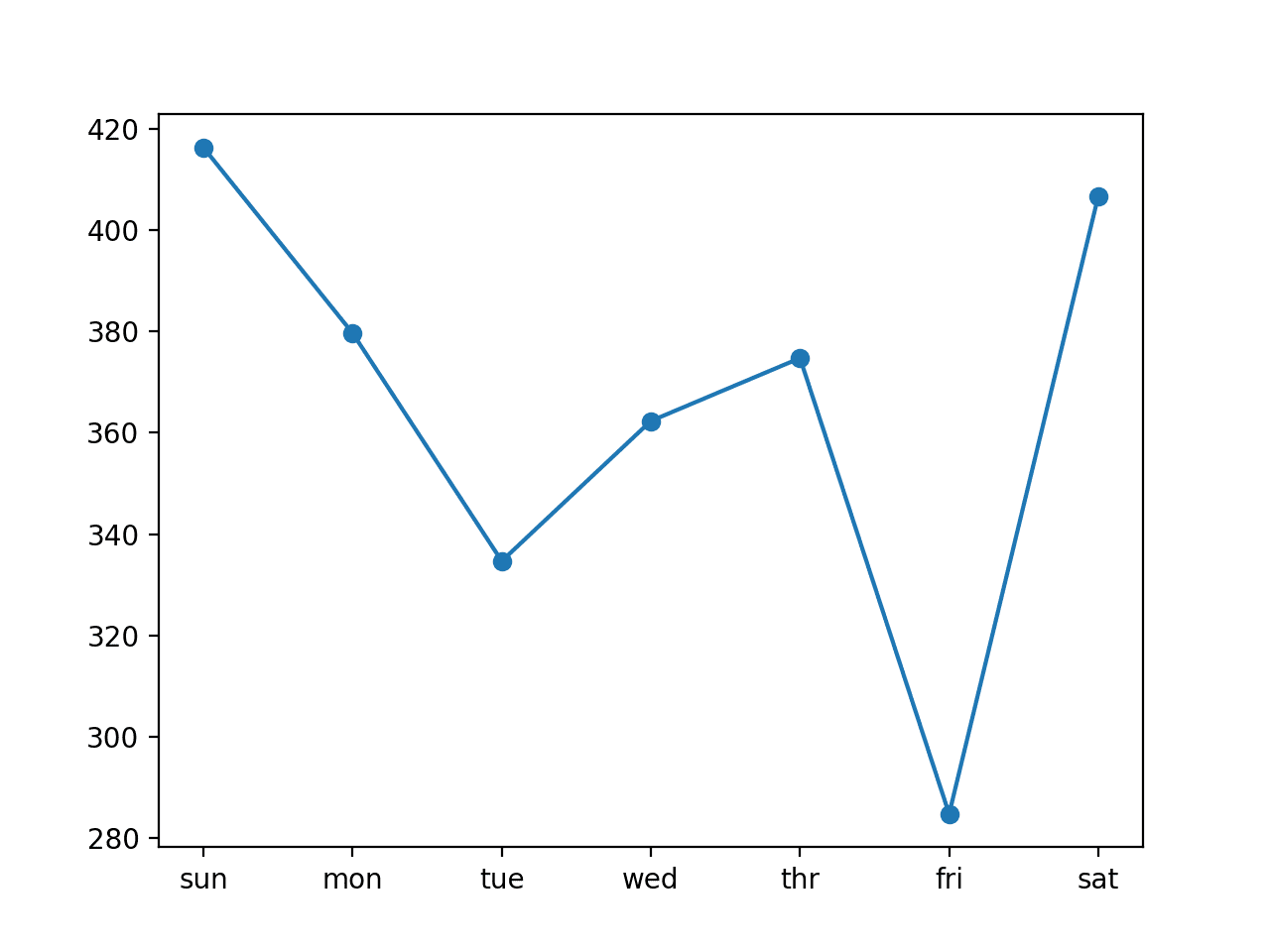 Line Plot of RMSE per Day for Univariate Encoder-Decoder ConvLSTM with 14-day Inputs
