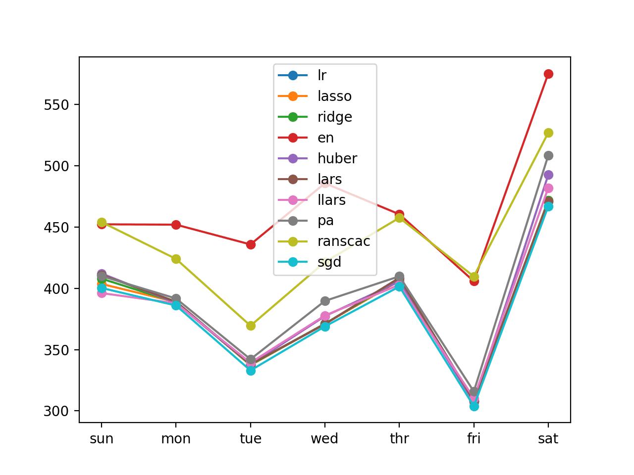 Line Plot of Recursive Multi-step Forecasts With Linear Algorithms