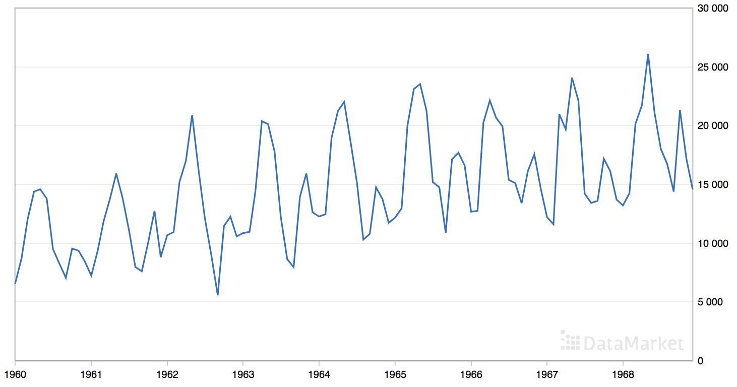 Line Plot of the Monthly Car Sales Dataset