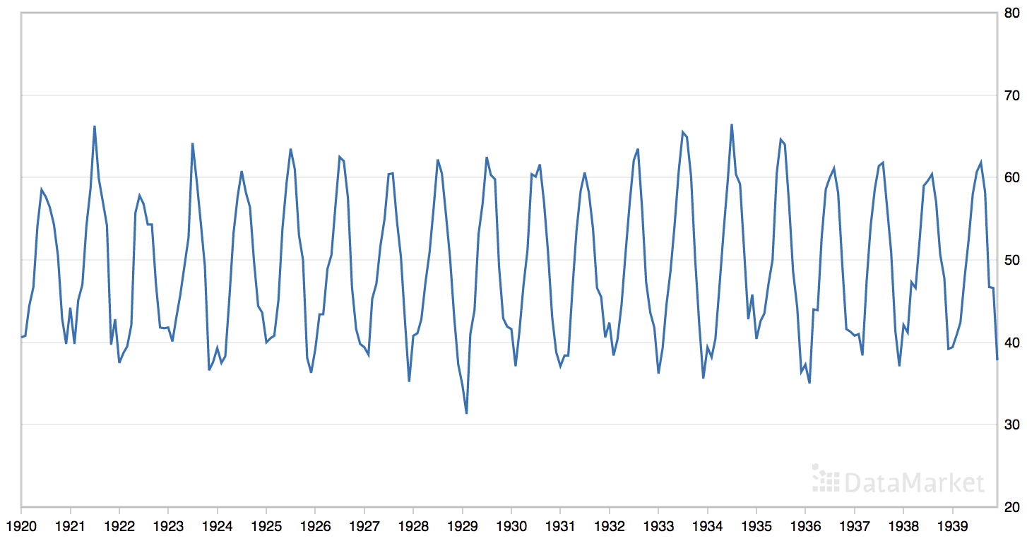 Line Plot of the Monthly Mean Temperatures Dataset