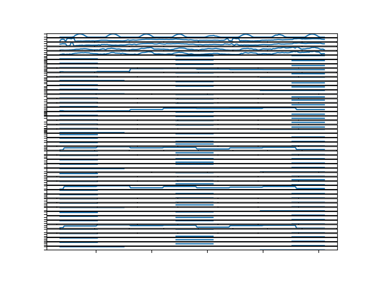 Parallel Time Series Line Plots For All Input Variables for 1 Chunks