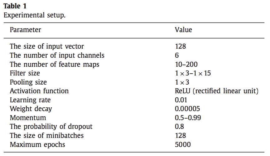 Table of CNN Model Hyperparameter Configuration