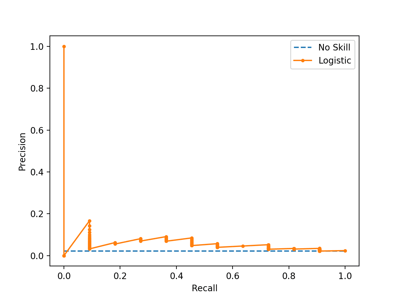 Precision-Recall Plot for a No Skill Classifier and a Logistic Regression Model for am Imbalanced Dataset