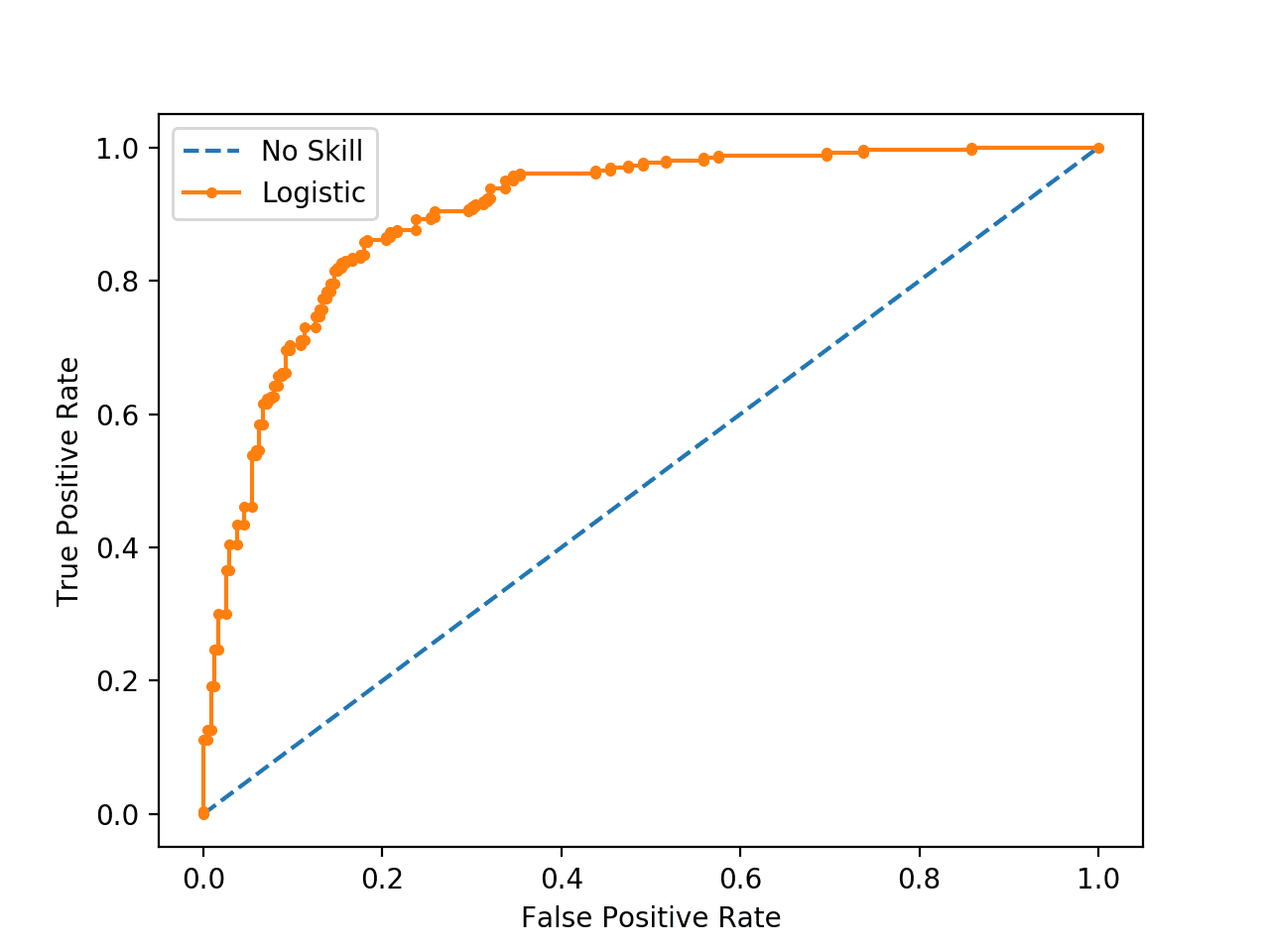 ROC Curve Plot for a No Skill Classifier and a Logistic Regression Model