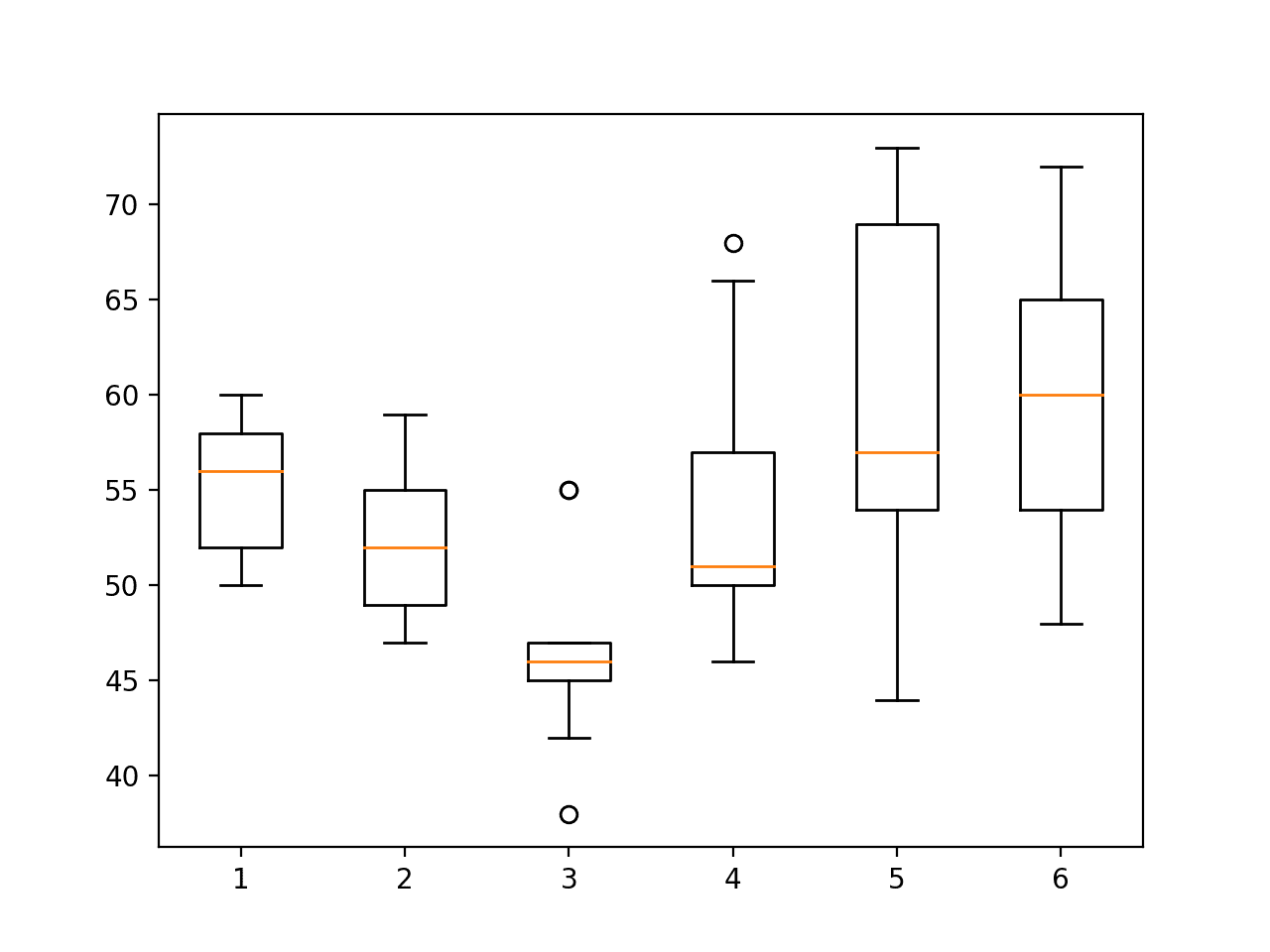 Boxplot of activity durations per subject on test set