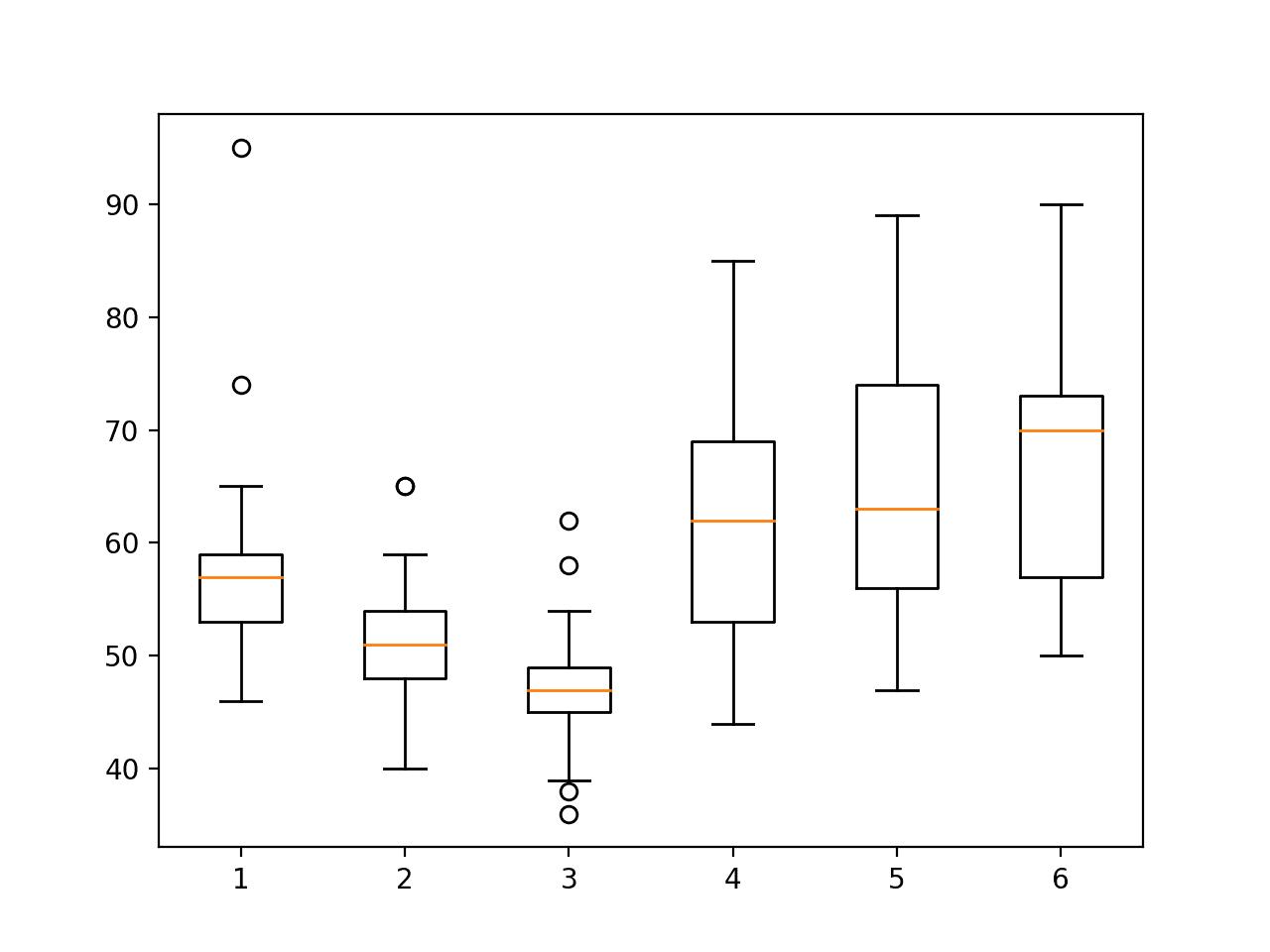 Boxplot of activity durations per subject on train set