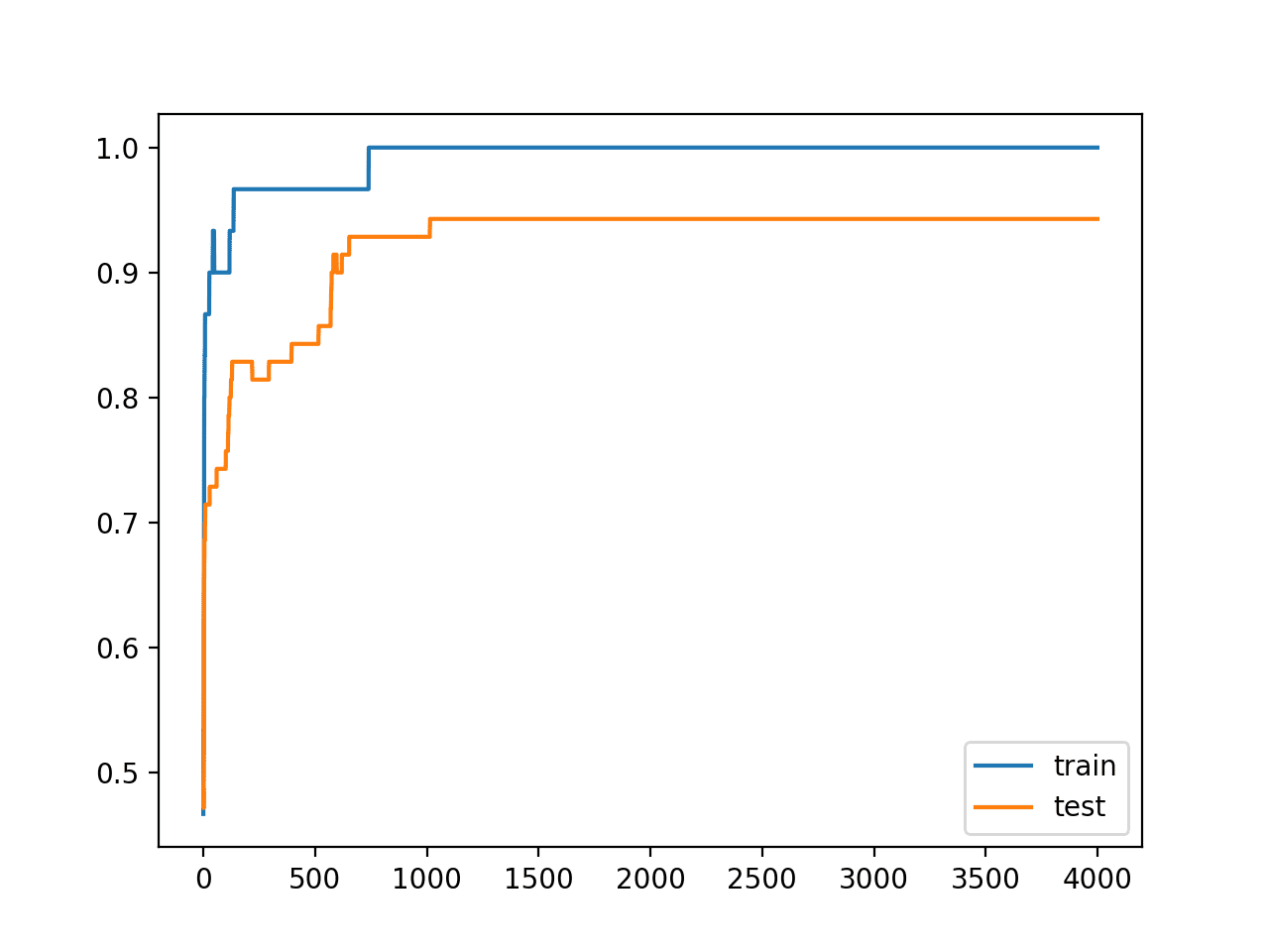 Line Plots of Accuracy on Train and Test Datasets While Training Without Overfitting