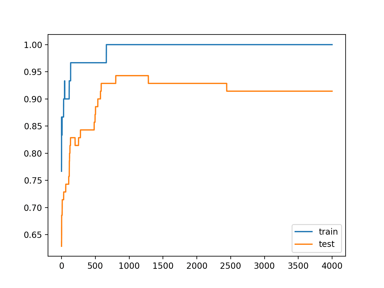 Line Plots of Accuracy on Train and Test Datasets While Training