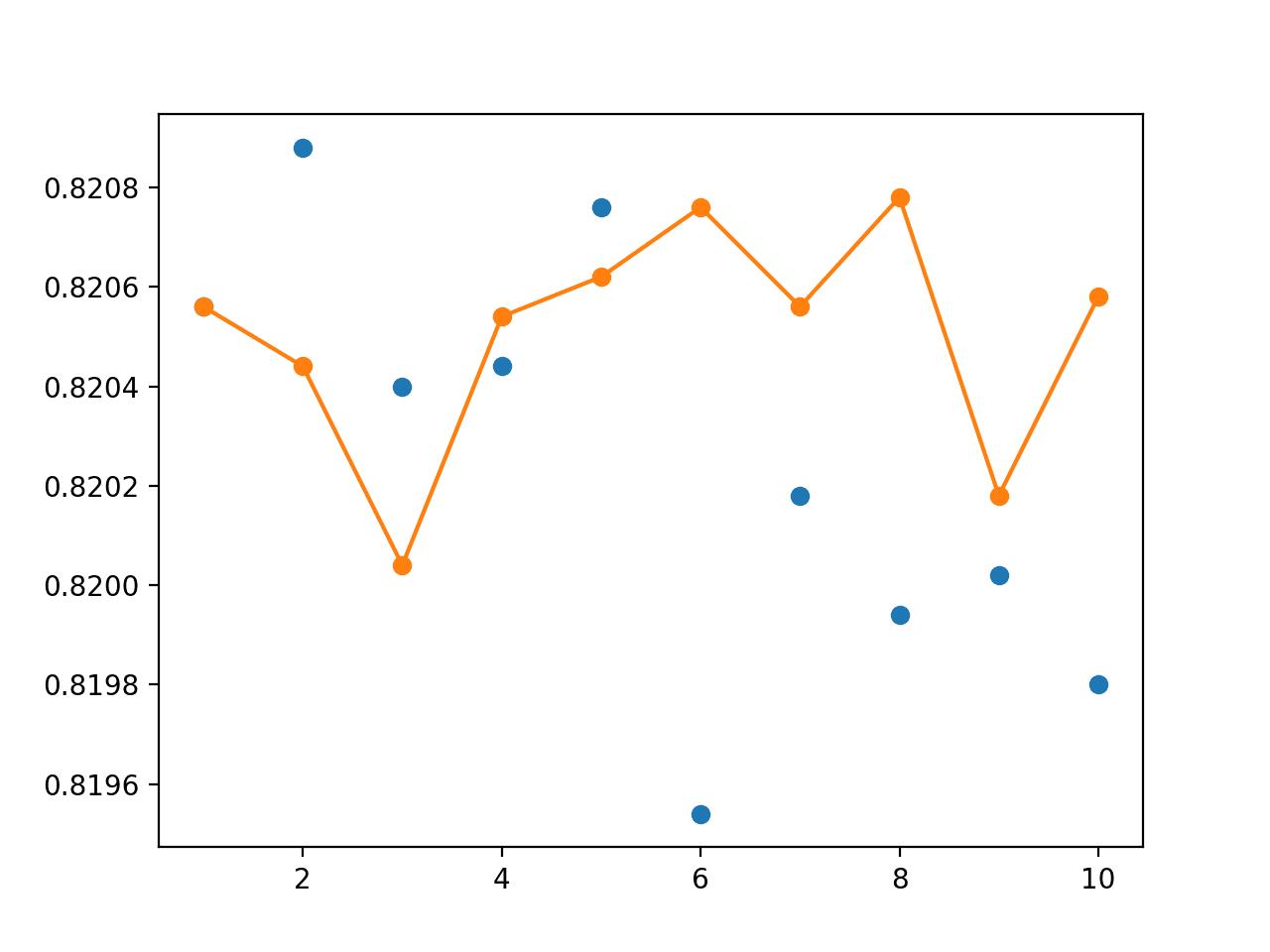Line Plot Showing Single Model Accuracy (blue dots) vs Accuracy of Ensembles of Varying Size for Random-Split Resampling