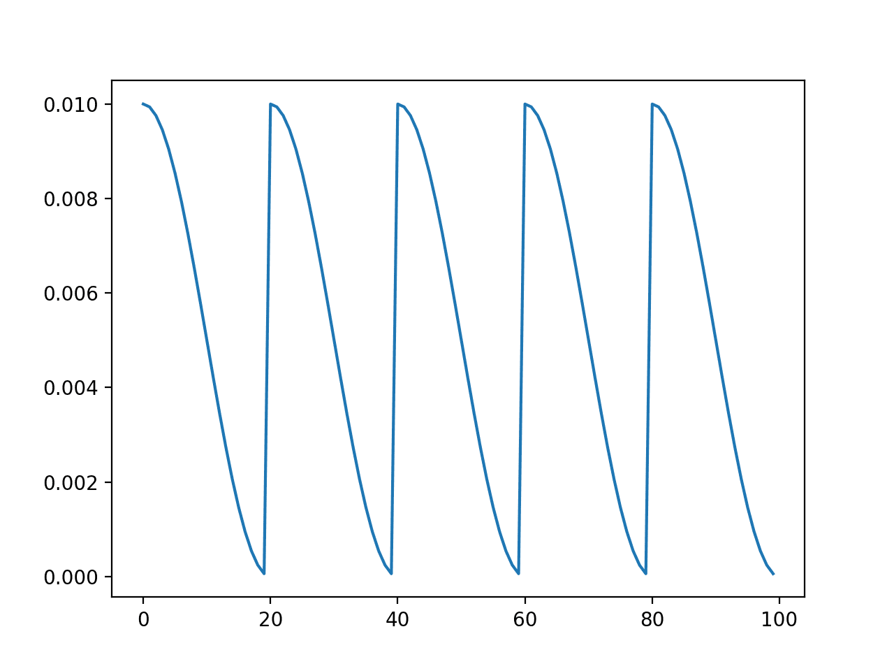 Line Plot of Cosine Annealing Learning Rate Schedule