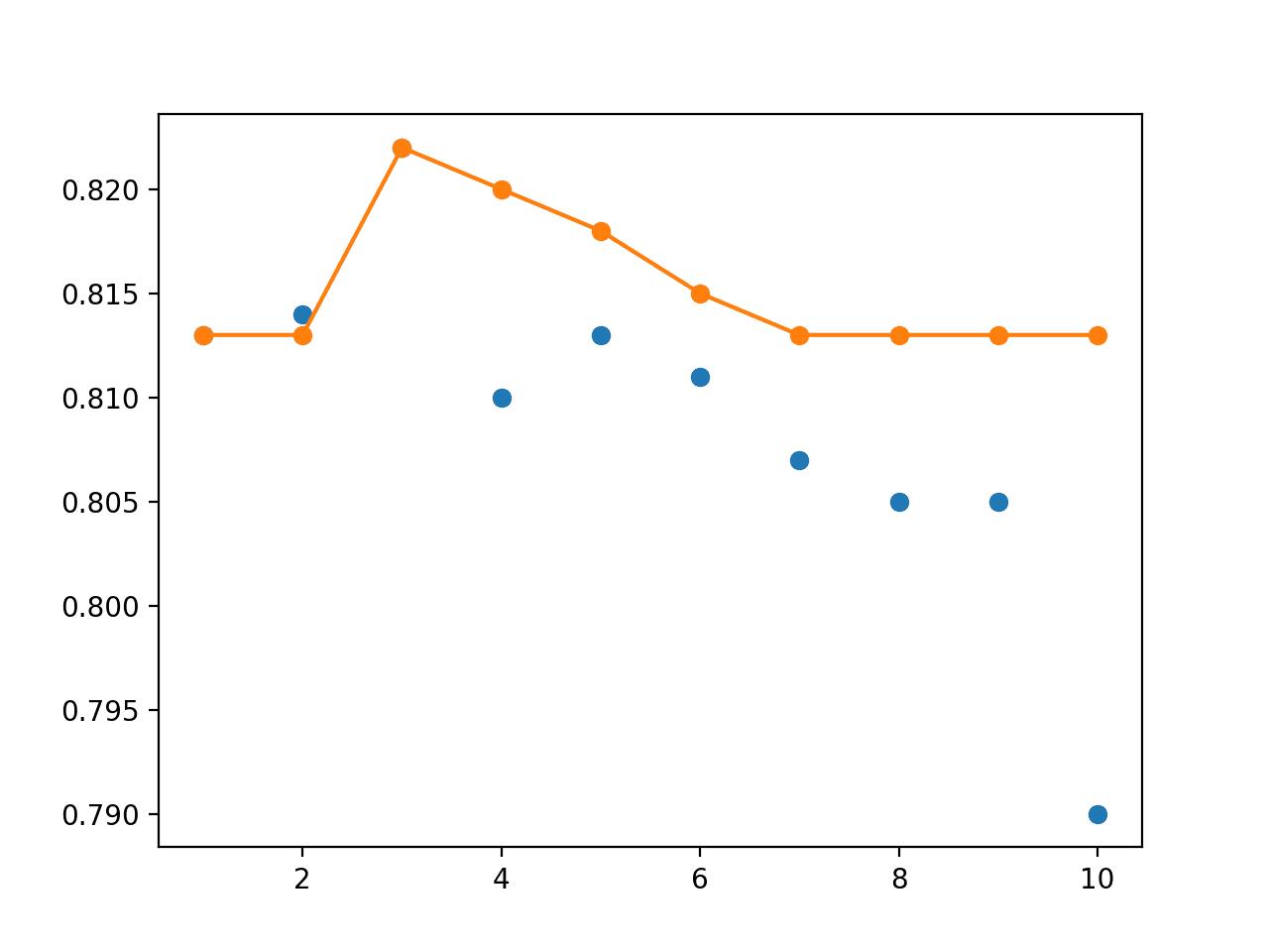 Line Plot of Single Snapshot Models (blue dots) vs Snapshot Ensembles of Varied Sized (orange line)