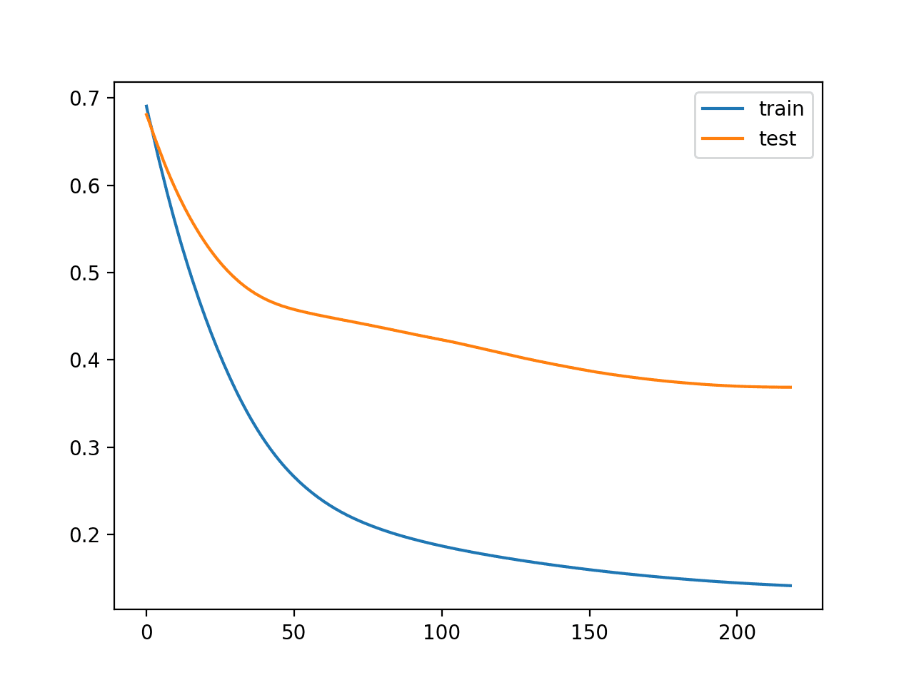 Line Plot of Train and Test Loss During Training With Simple Early Stopping