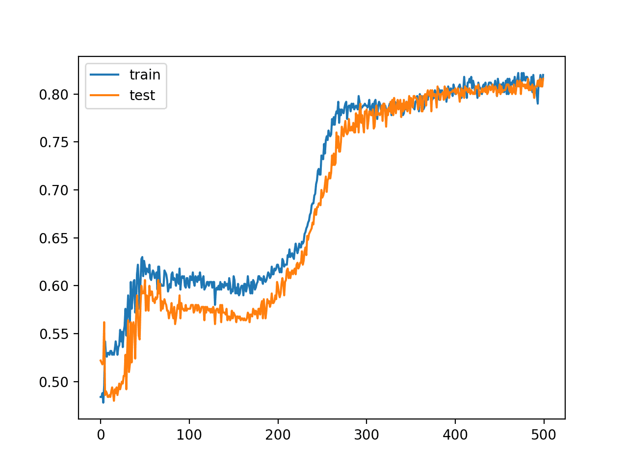 Line Plot of Train and Test Set Accuracy Over Training Epochs for MLP in the Two Circles Problem