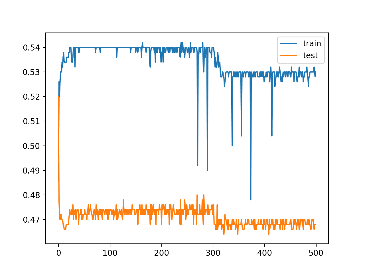 Line Plot of Train and Test Set Accuracy of Over Training Epochs for Deep MLP in the Two Circles Problem