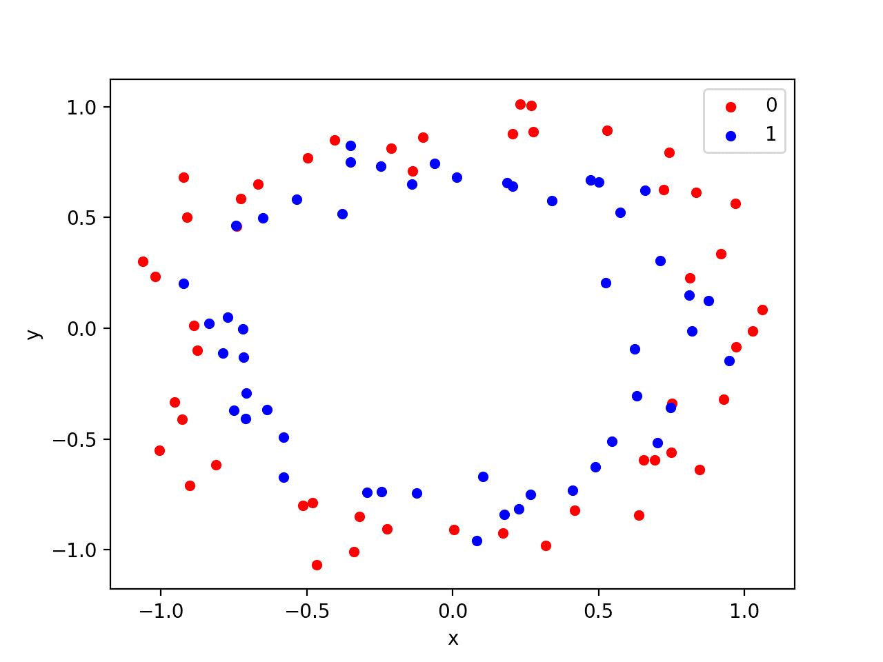 Scatter Plot of Circles Dataset with Color Showing the Class Value of Each Sample