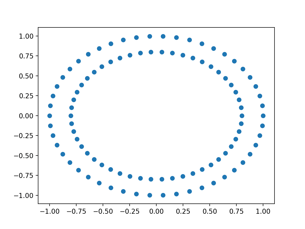 Scatter Plot of the Input Variables of the Circles Dataset