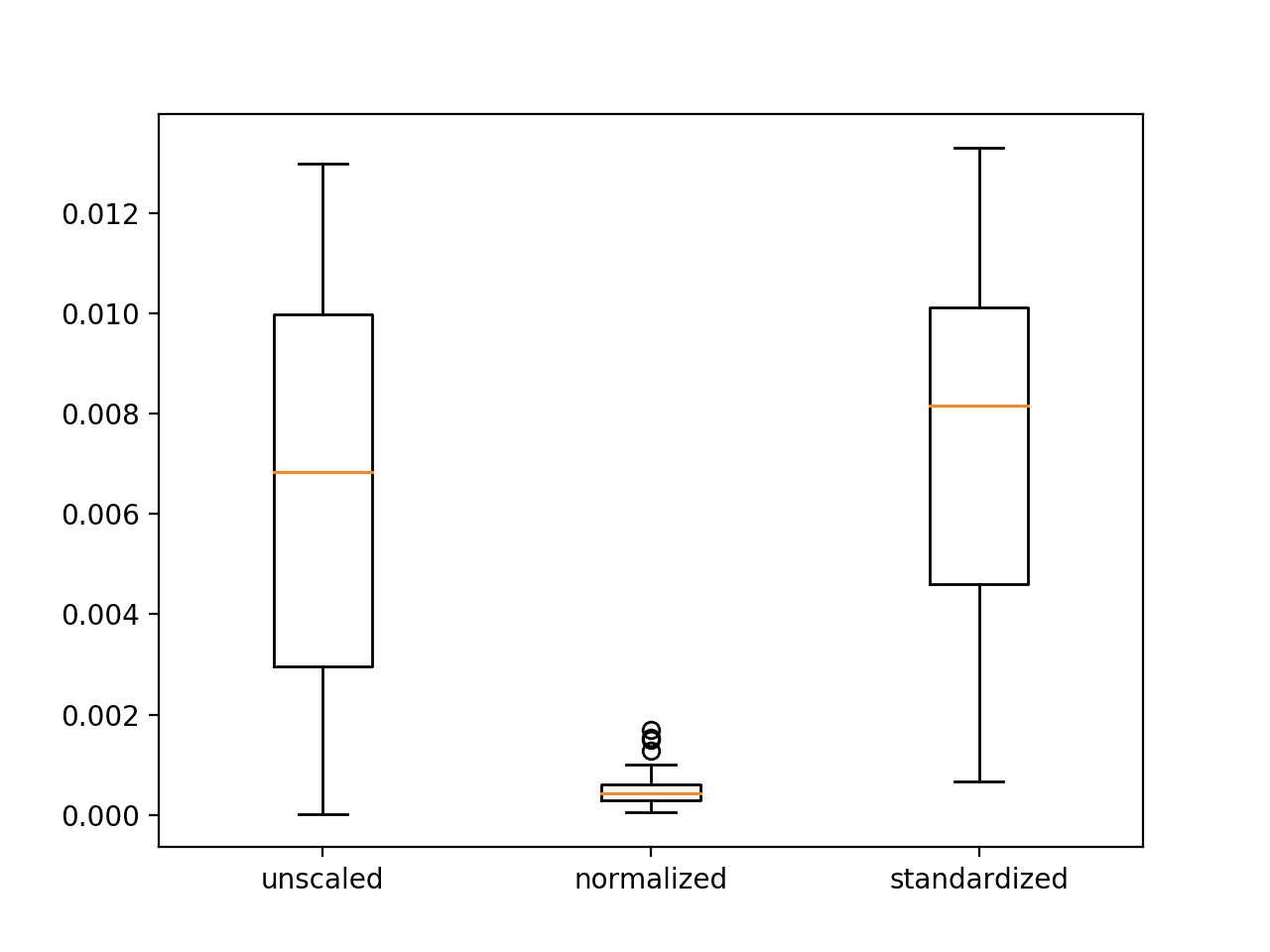 Box and Whisker Plots of Mean Squared Error With Unscaled, Normalized and Standardized Input Variables for the Regression Problem