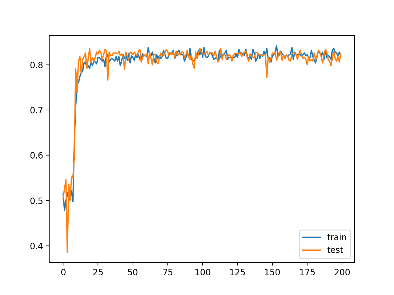 Line Plot of Classification Accuracy on Train and Tests Sets of an MLP Fit With Stochastic Gradient Descent and Smaller Learning Rate