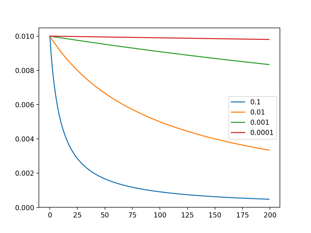 Line Plot of the Effect of Decay on Learning Rate Over Multiple Weight Updates