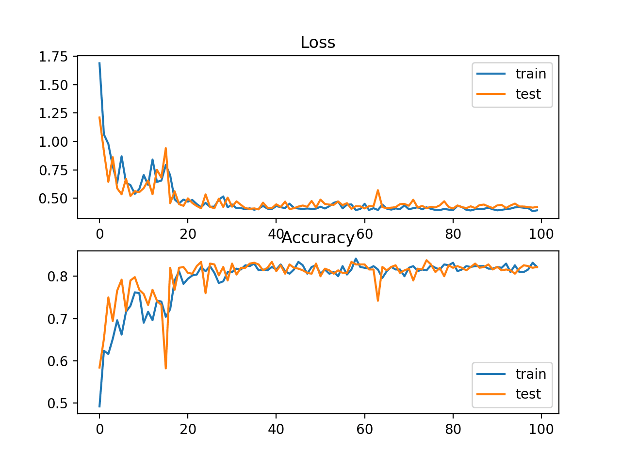 Line Plots of Cross Entropy Loss and Classification Accuracy over Training Epochs on the Blobs Multi-Class Classification Problem