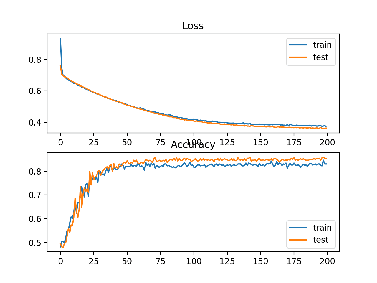 Line Plots of Cross Entropy Loss and Classification Accuracy over Training Epochs on the Two Circles Binary Classification Problem