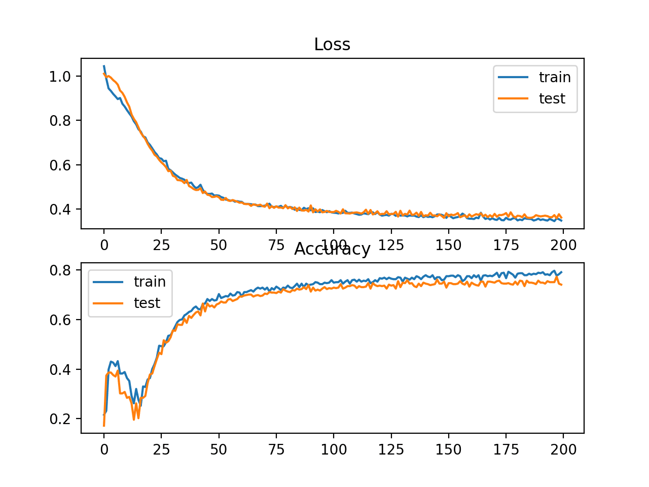 Line Plots of Hinge Loss and Classification Accuracy over Training Epochs on the Two Circles Binary Classification Problem