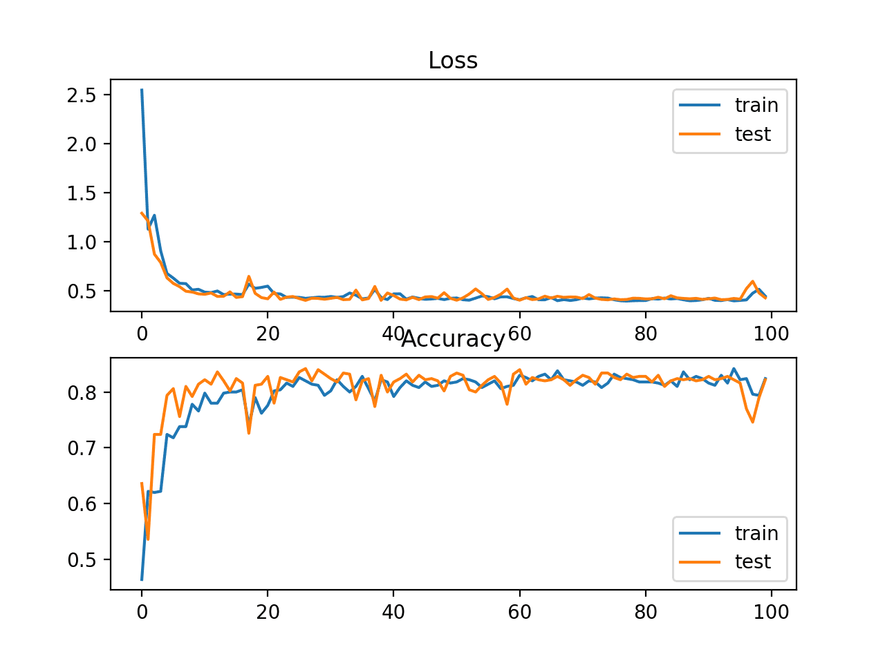 Line Plots of KL Divergence Loss and Classification Accuracy over Training Epochs on the Blobs Multi-Class Classification Problem