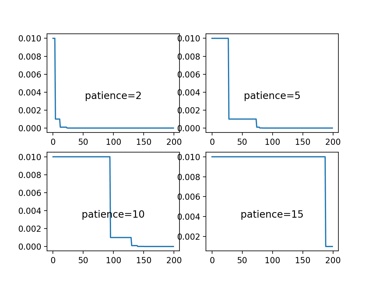 Line Plots of Learning Rate Over Epochs for Different Patience Values Used in the ReduceLROnPlateau Schedule