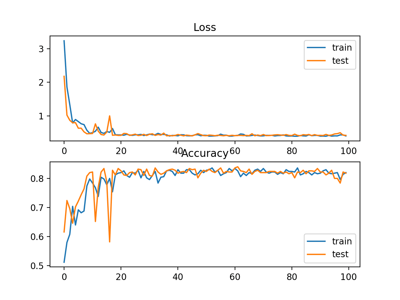Line Plots of Sparse Cross Entropy Loss and Classification Accuracy over Training Epochs on the Blobs Multi-Class Classification Problem