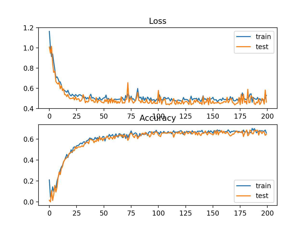 Line Plots of Squared Hinge Loss and Classification Accuracy over Training Epochs on the Two Circles Binary Classification Problem