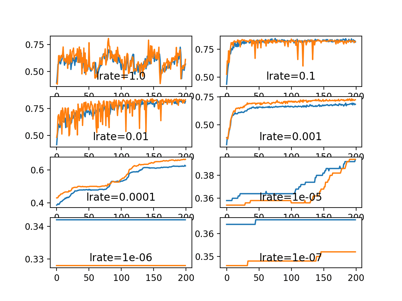 Line Plots of Train and Test Accuracy for a Suite of Learning Rates on the Blobs Classification Problem