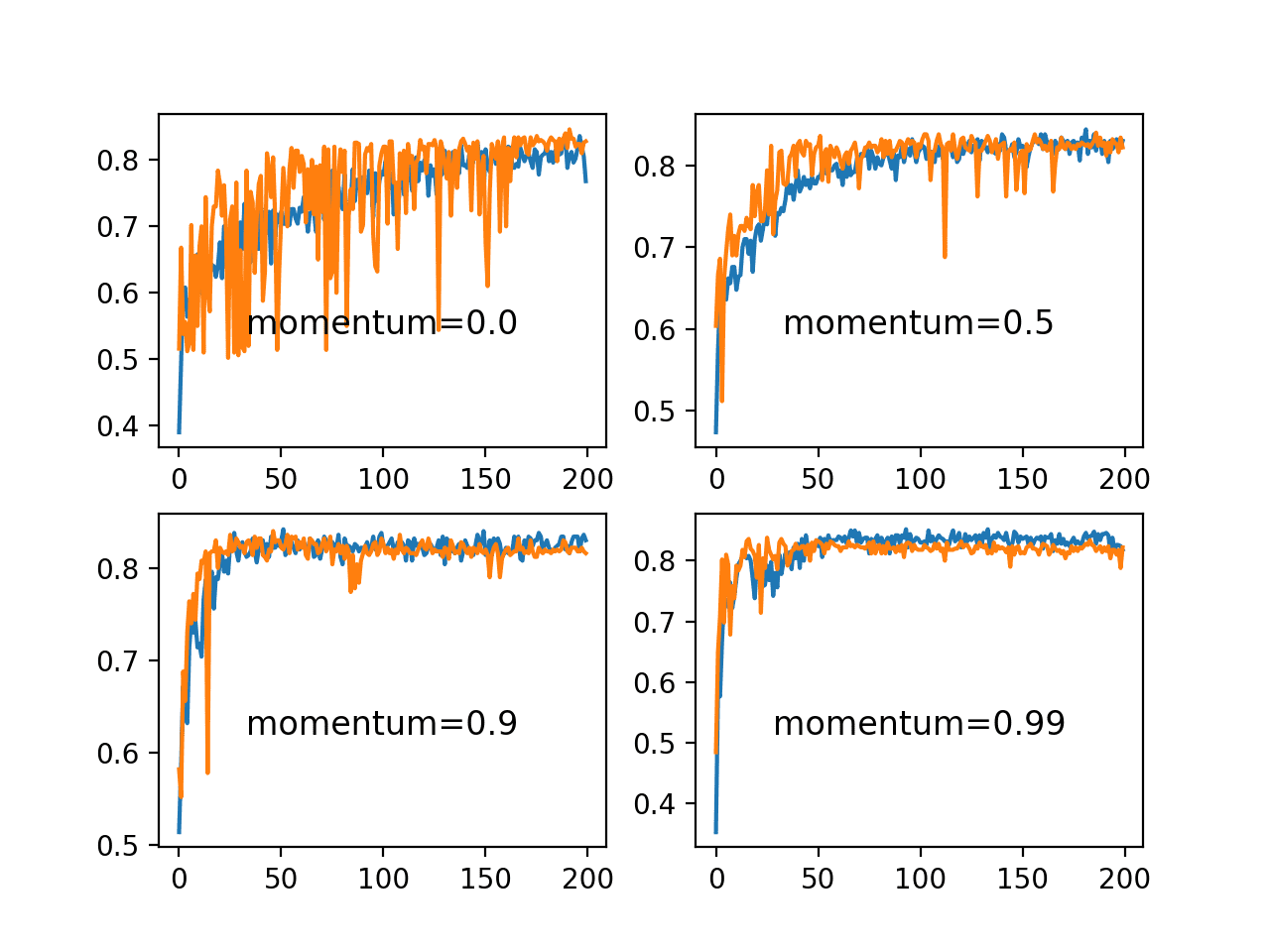 Line Plots of Train and Test Accuracy for a Suite of Momentums on the Blobs Classification Problem