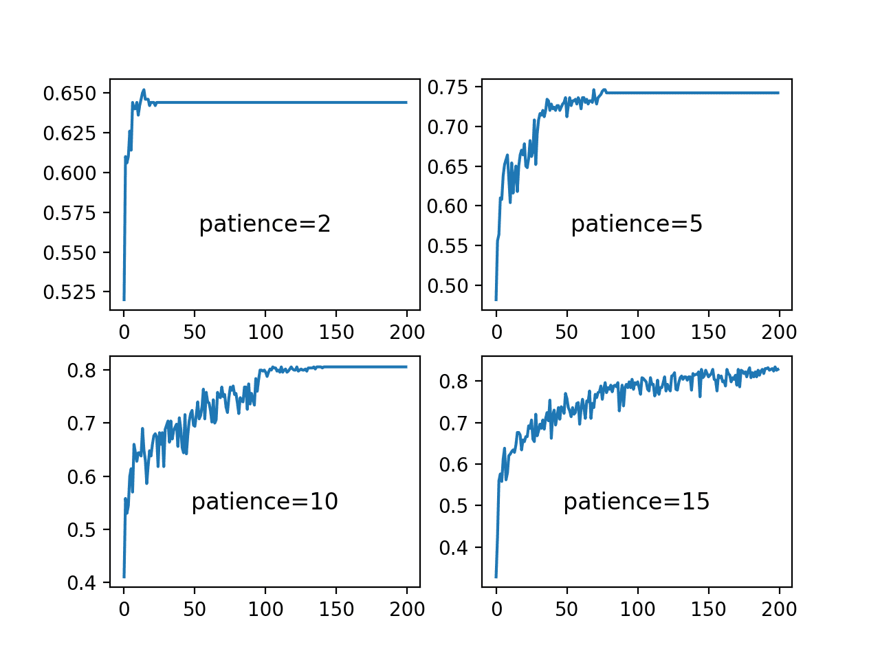 Line Plots of Training Accuracy Over Epochs for Different Patience Values Used in the ReduceLROnPlateau Schedule