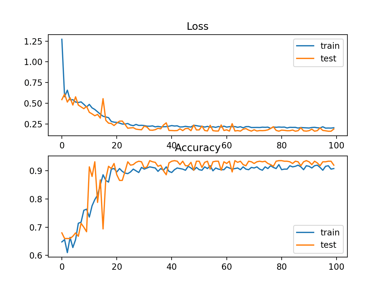 Loss and Accuracy Learning Curves on the Train and Test Sets for an MLP on Problem 1