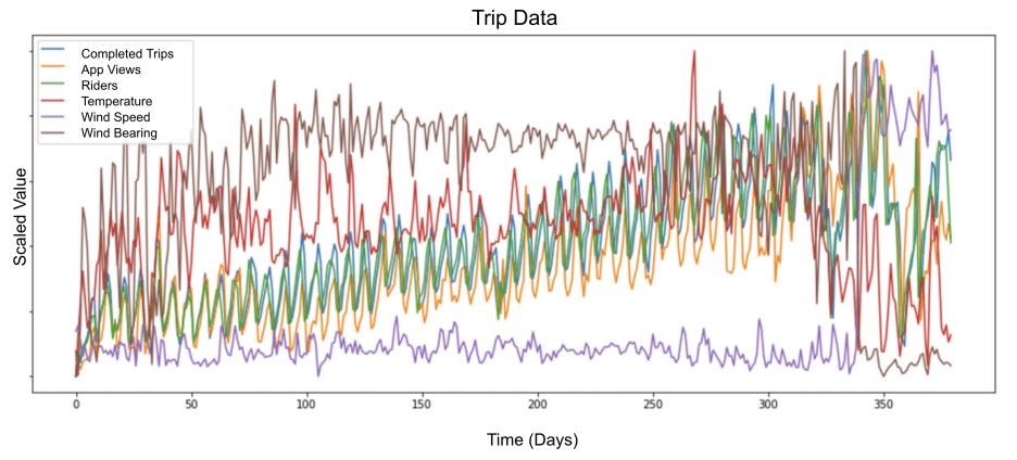 Scaled Multivariate Input for Model