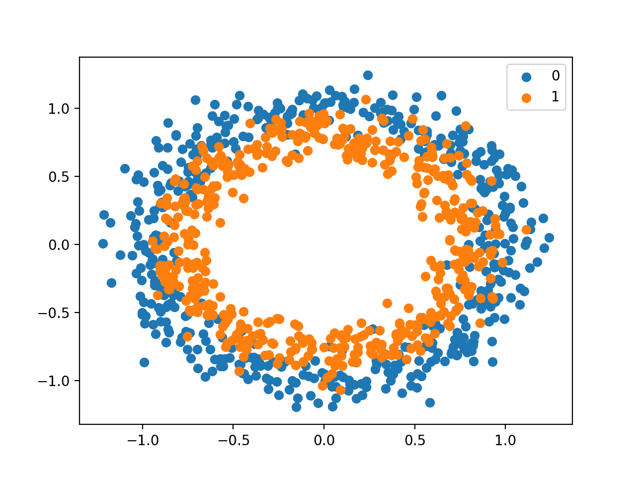 Scatter Plot of Dataset for the Circles Binary Classification Problem