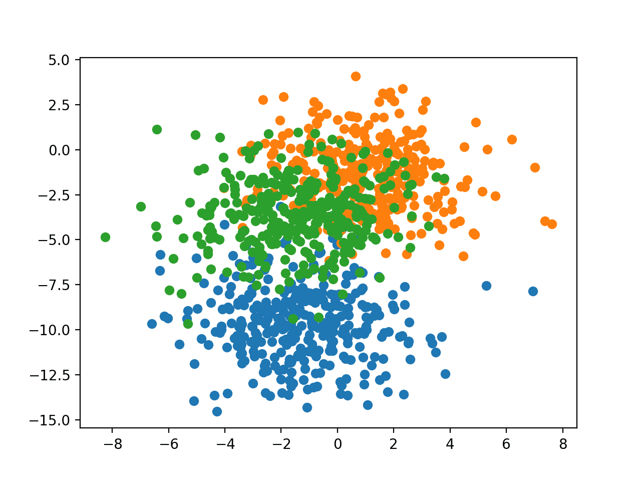 Scatter Plot of Examples Generated from the Blobs Multi-Class Classification Problem