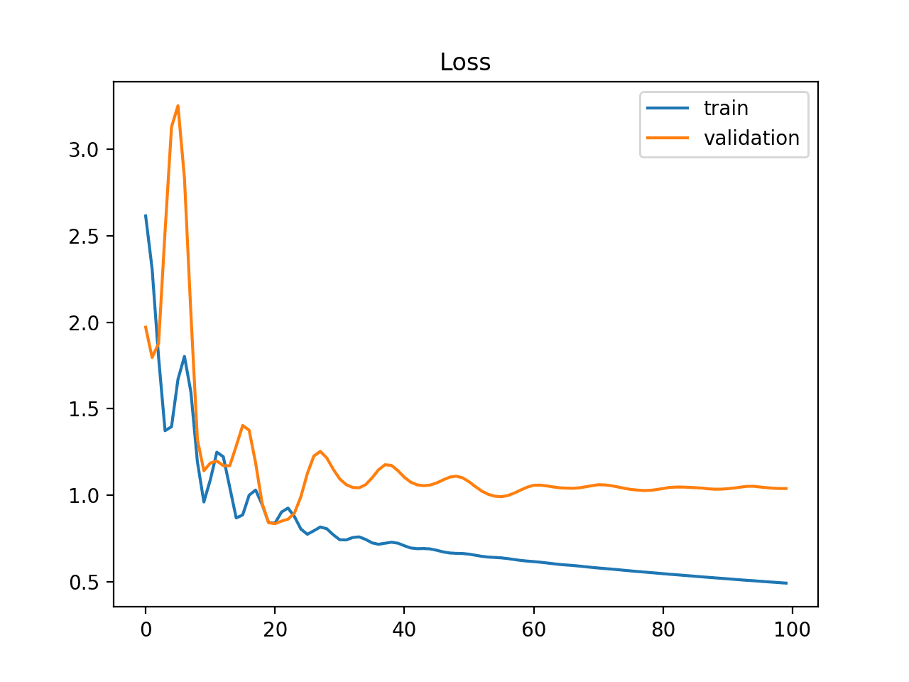 Example of Train and Validation Learning Curves Showing a Training Dataset That May Be too Small Relative to the Validation Dataset