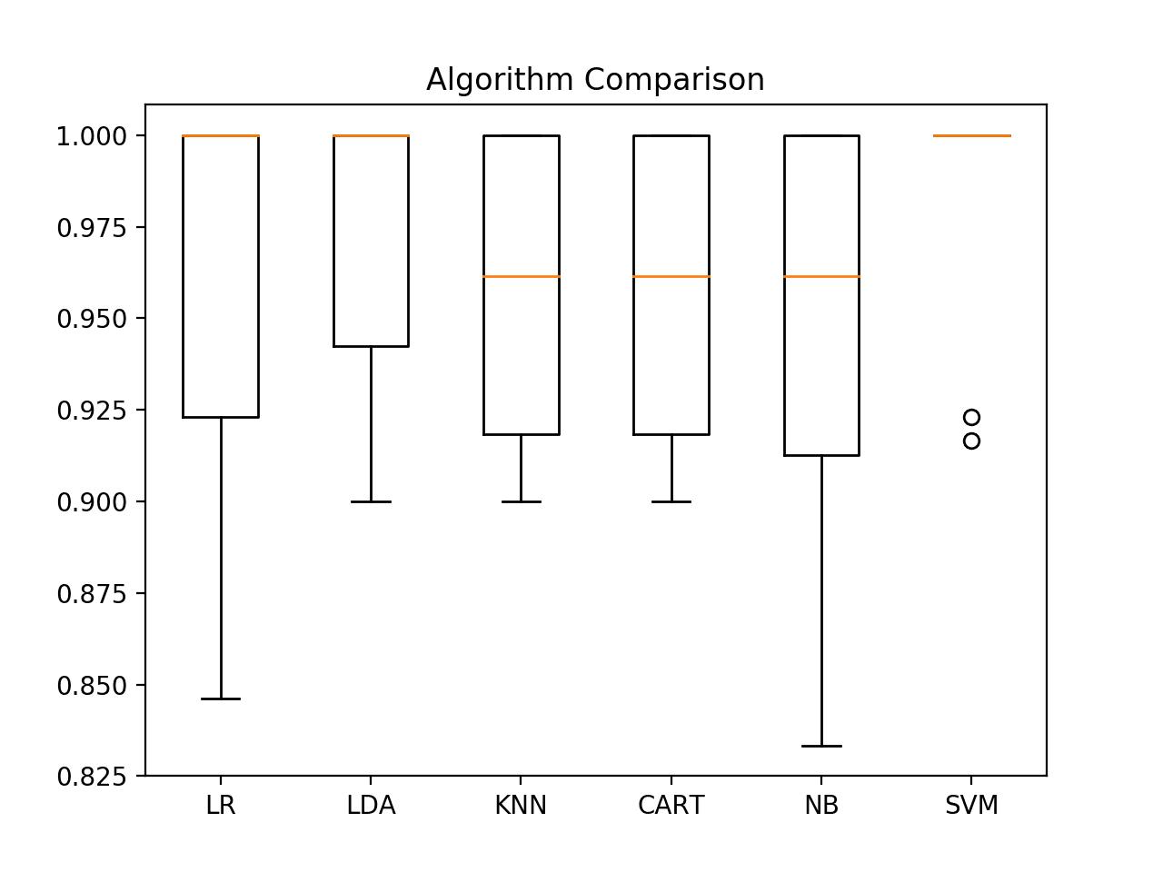 Box and Whisker Plot Comparing Machine Learning Algorithms on the Iris Flowers Dataset