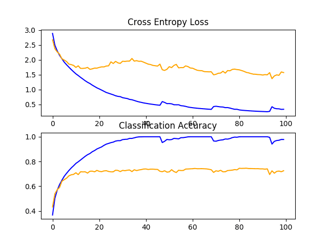 Line Plots of Learning Curves for Baseline Model With Weight Decay on the CIFAR-10 Dataset