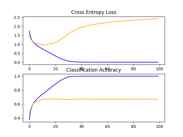 Line Plots of Learning Curves for VGG 1 Baseline on the CIFAR-10 Dataset
