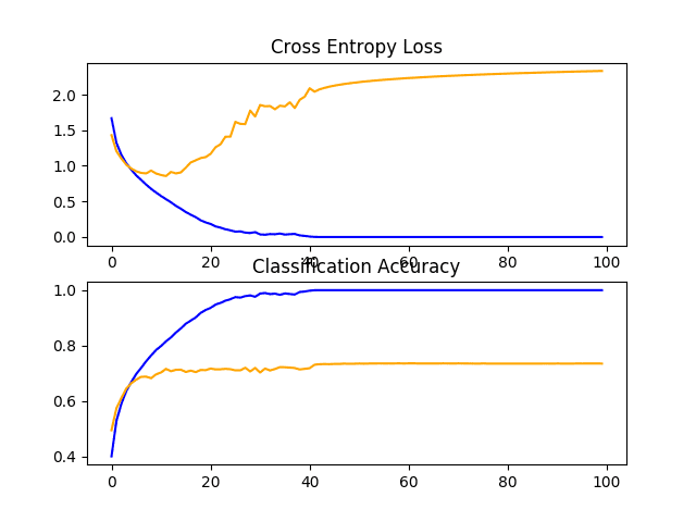 Line Plots of Learning Curves for VGG 3 Baseline on the CIFAR-10 Dataset