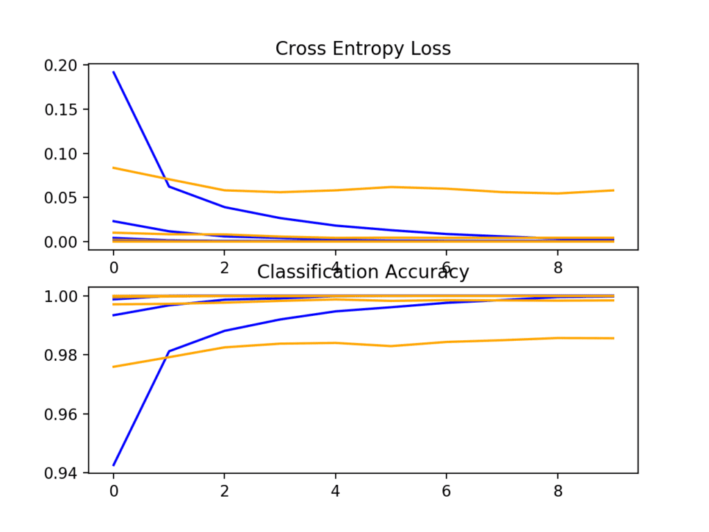 Loss and Accuracy Learning Curves for the Baseline Model During k-Fold Cross-Validation