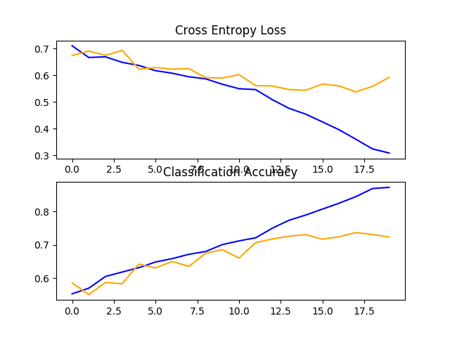 Line Plots of Loss and Accuracy Learning Curves for the Baseline Model With One VGG Block on the Dogs and Cats Dataset