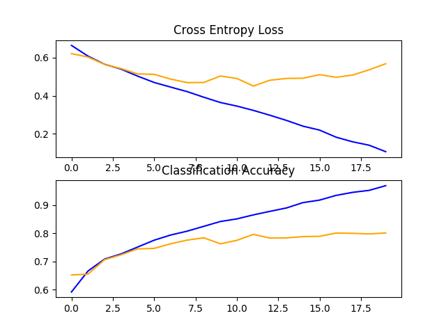 Line Plots of Loss and Accuracy Learning Curves for the Baseline Model With Three VGG Block on the Dogs and Cats Dataset