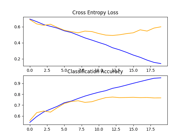 Line Plots of Loss and Accuracy Learning Curves for the Baseline Model With Two VGG Block on the Dogs and Cats Dataset