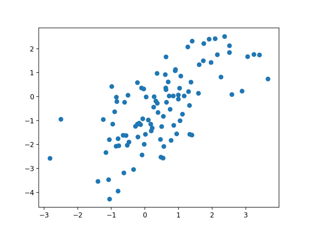 Scatter plot of Fake Samples Predicted by the Generator Model.