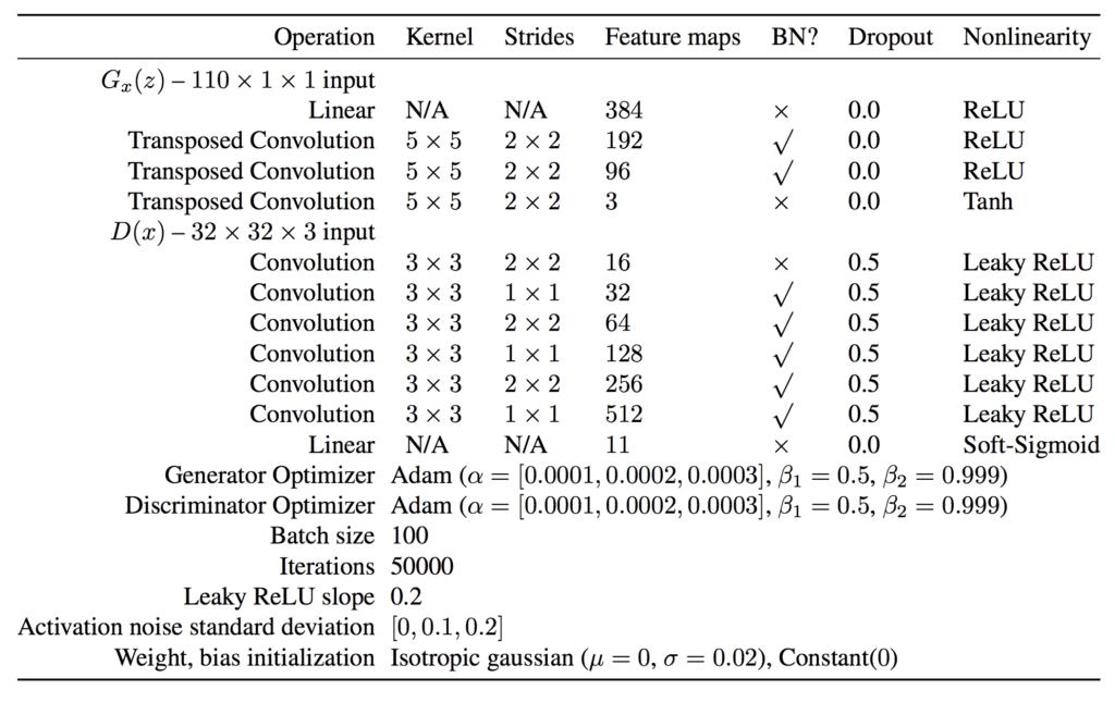 AC-GAN Generator and Discriminator Model Configuration Suggestions